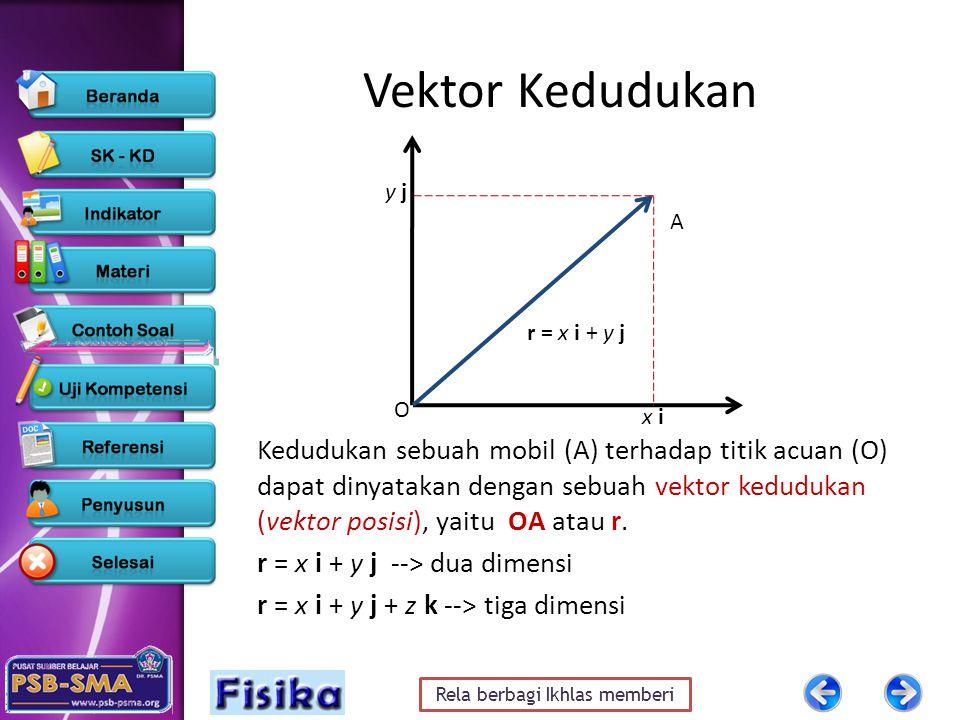 Rela berbagi Ikhlas memberi Vektor Kedudukan Kedudukan sebuah mobil (A) terhadap titik acuan (O) dapat dinyatakan dengan sebuah vektor kedudukan (vekt