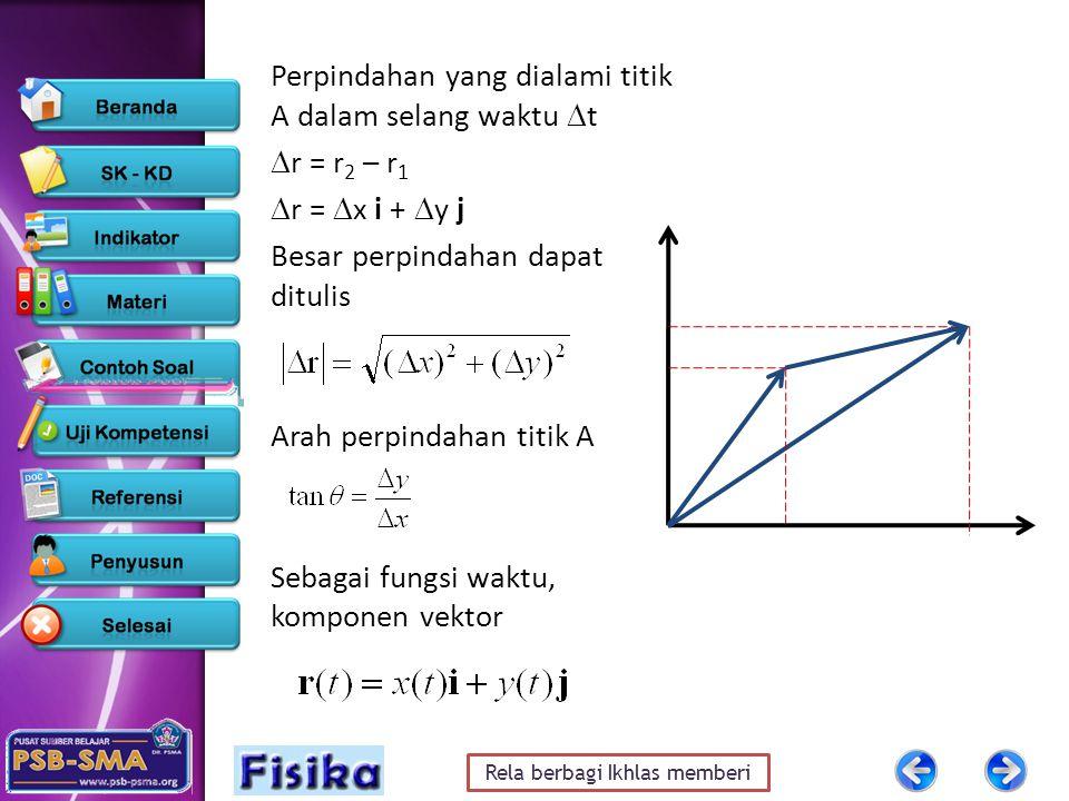Rela berbagi Ikhlas memberi Perpindahan yang dialami titik A dalam selang waktu  t  r = r 2 – r 1  r =  x i +  y j Besar perpindahan dapat dituli