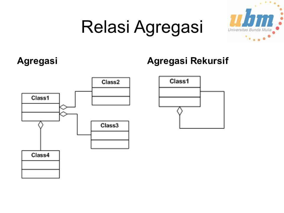 Relasi Agregasi AgregasiAgregasi Rekursif