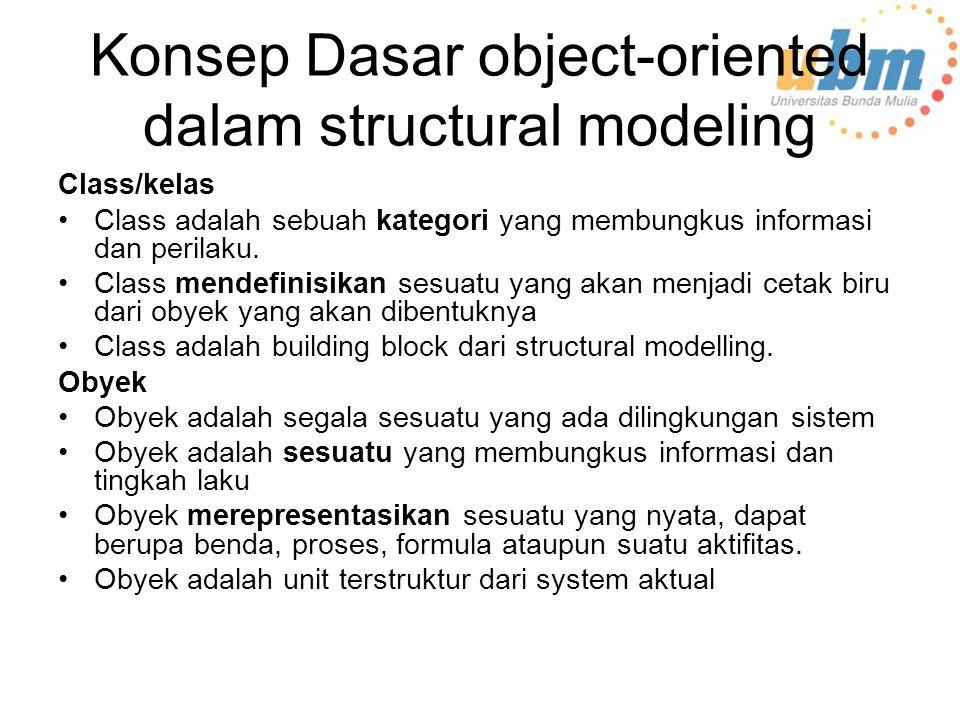 Konsep Dasar object-oriented dalam structural modeling Class/kelas Class adalah sebuah kategori yang membungkus informasi dan perilaku.