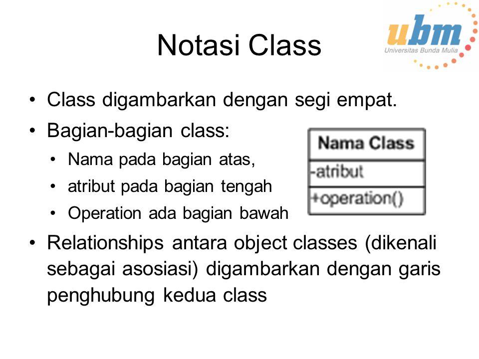 Notasi Class Class digambarkan dengan segi empat.