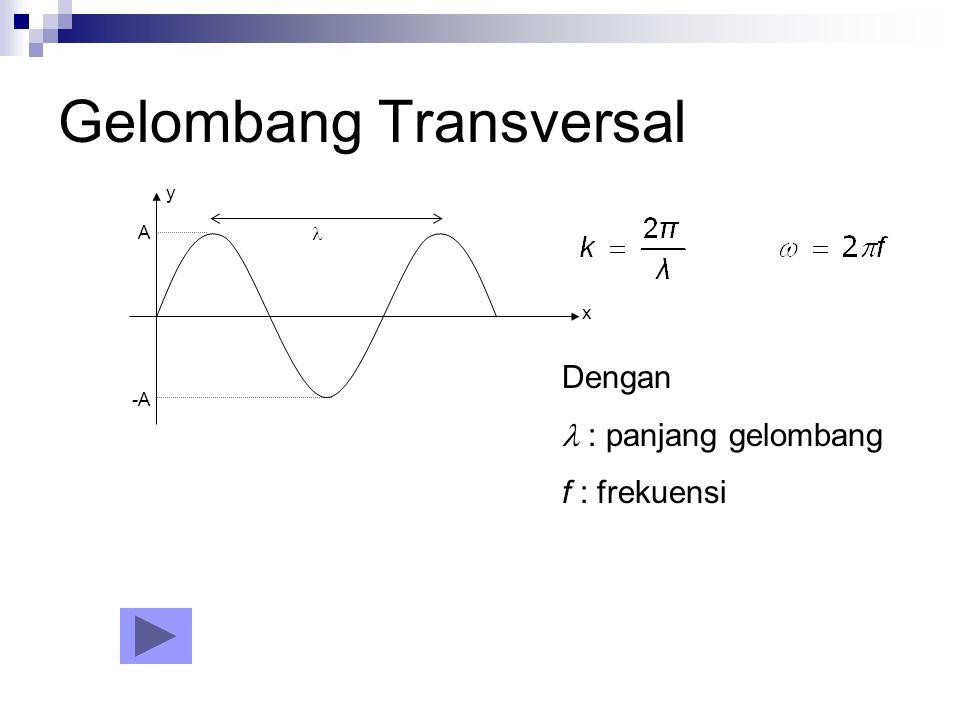 Gelombang Transversal x y A -A Dengan : panjang gelombang f : frekuensi