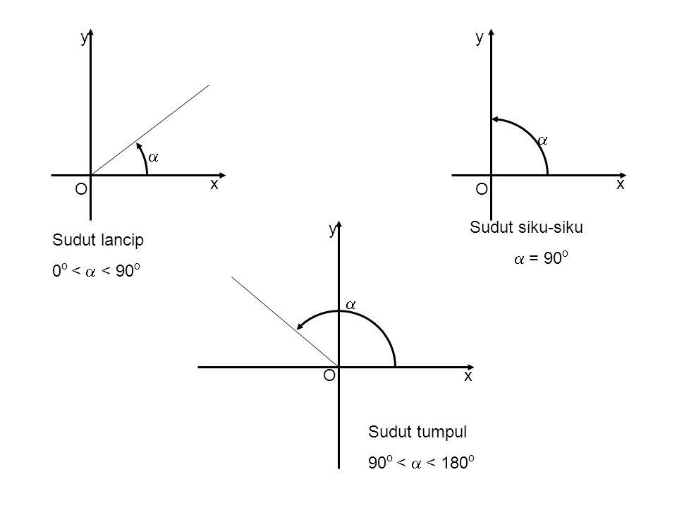 O x y   O x y O x y             Sudut positif yang coterminal dengan sudut 45 o Sudut negatif yang coterminal dengan sudut 45 o