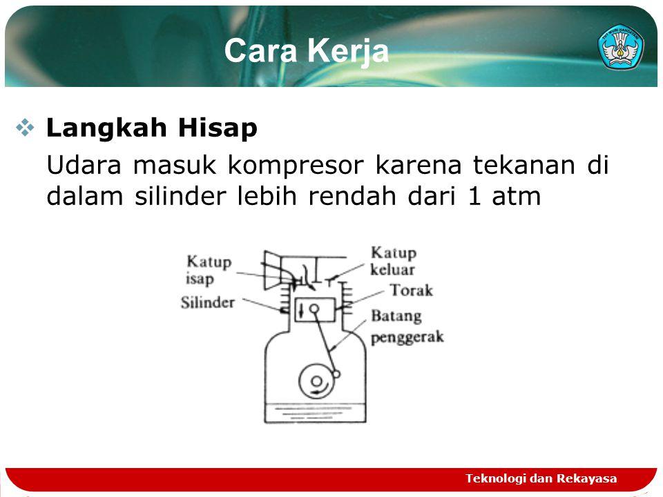 Teknologi dan Rekayasa  Langkah Hisap Udara masuk kompresor karena tekanan di dalam silinder lebih rendah dari 1 atm Cara Kerja