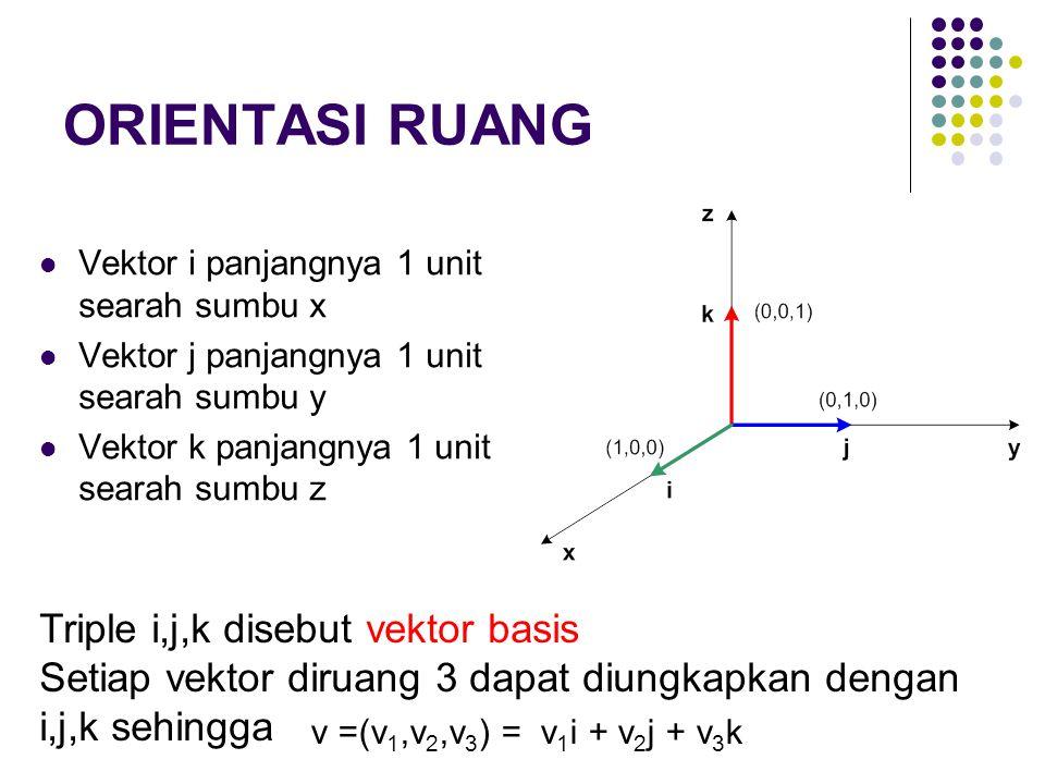 ORIENTASI RUANG Vektor i panjangnya 1 unit searah sumbu x Vektor j panjangnya 1 unit searah sumbu y Vektor k panjangnya 1 unit searah sumbu z Triple i