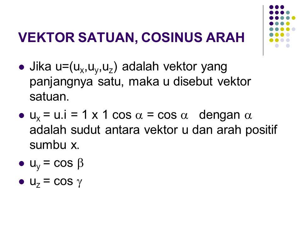 VEKTOR SATUAN, COSINUS ARAH Jika u=(u x,u y,u z ) adalah vektor yang panjangnya satu, maka u disebut vektor satuan. u x = u.i = 1 x 1 cos  = cos  de