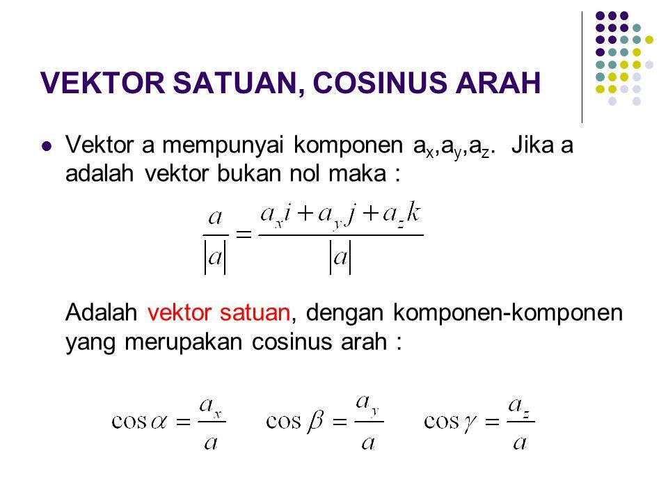 VEKTOR SATUAN, COSINUS ARAH Vektor a mempunyai komponen a x,a y,a z. Jika a adalah vektor bukan nol maka : Adalah vektor satuan, dengan komponen-kompo