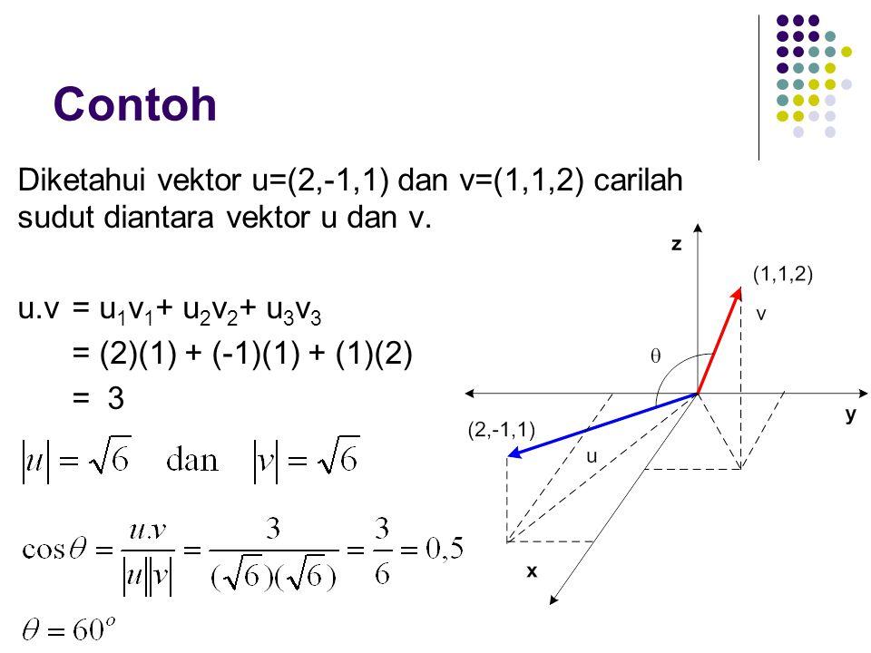 Contoh Diketahui vektor u=(2,-1,1) dan v=(1,1,2) carilah sudut diantara vektor u dan v. u.v = u 1 v 1 + u 2 v 2 + u 3 v 3 = (2)(1) + (-1)(1) + (1)(2)