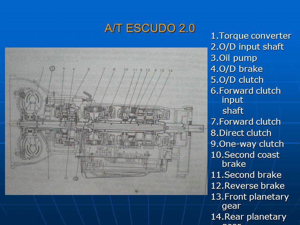 A/T ESCUDO 2.0 1.Torque converter 2.O/D input shaft 3.Oil pump 4.O/D brake 5.O/D clutch 6.Forward clutch input shaft shaft 7.Forward clutch 8.Direct c