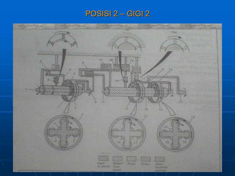 POSISI 2 – GIGI 2