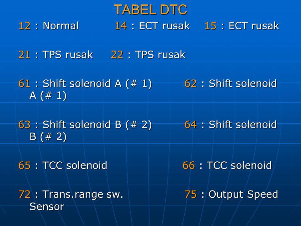 TABEL DTC 12 : Normal 14 : ECT rusak 15 : ECT rusak 21 : TPS rusak 22 : TPS rusak 61 : Shift solenoid A (# 1) 62 : Shift solenoid A (# 1) 63 : Shift s
