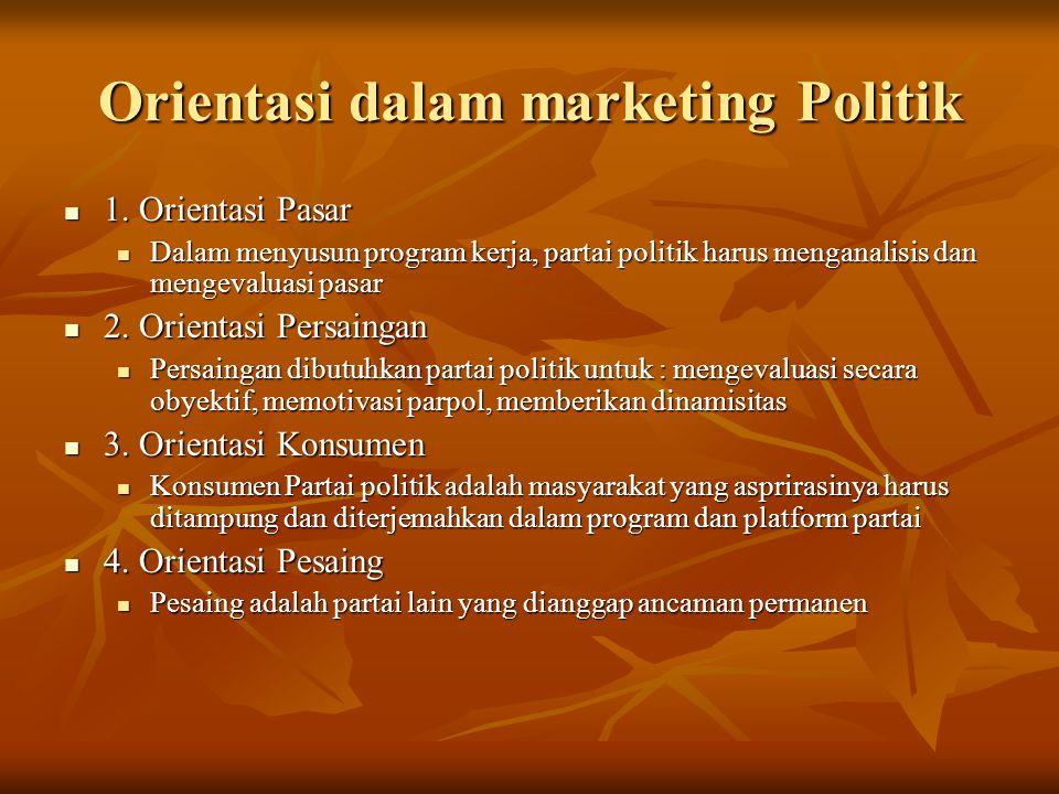 Orientasi dalam marketing Politik 1.Orientasi Pasar 1.