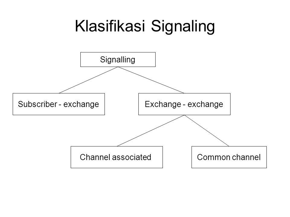 Signalling Subscriber - exchangeExchange - exchange Channel associatedCommon channel Klasifikasi Signaling