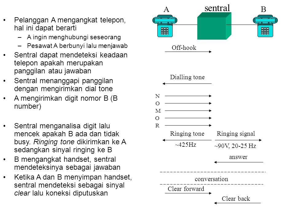 Seizure acknowledgment Pelanggan A Pelanggan B sentral seizure B number answer conversation Clear forward Clear back