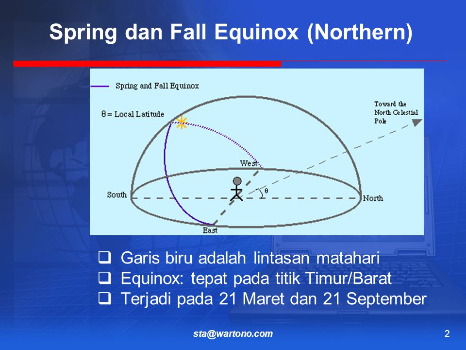 sta@wartono.com2 Spring dan Fall Equinox (Northern)  Garis biru adalah lintasan matahari  Equinox: tepat pada titik Timur/Barat  Terjadi pada 21 Maret dan 21 September