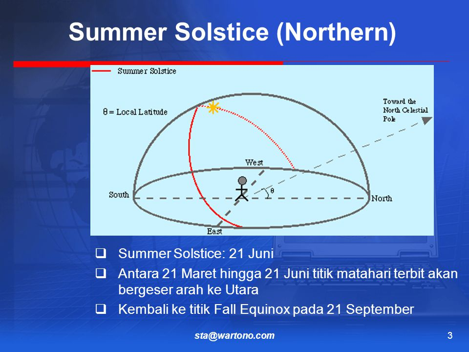 sta@wartono.com3 Summer Solstice (Northern)  Summer Solstice: 21 Juni  Antara 21 Maret hingga 21 Juni titik matahari terbit akan bergeser arah ke Utara  Kembali ke titik Fall Equinox pada 21 September
