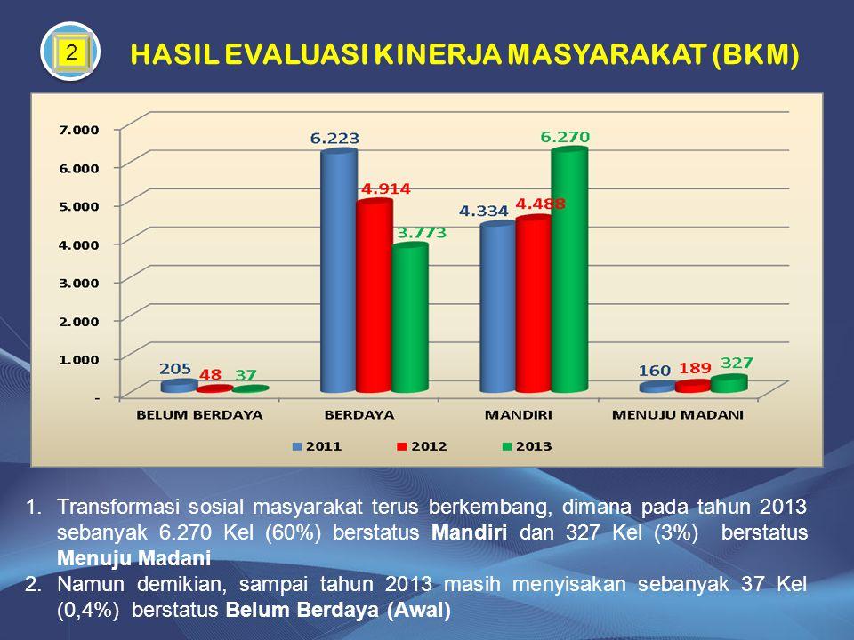 2 HASIL EVALUASI KINERJA MASYARAKAT (BKM) 1.Transformasi sosial masyarakat terus berkembang, dimana pada tahun 2013 sebanyak 6.270 Kel (60%) berstatus