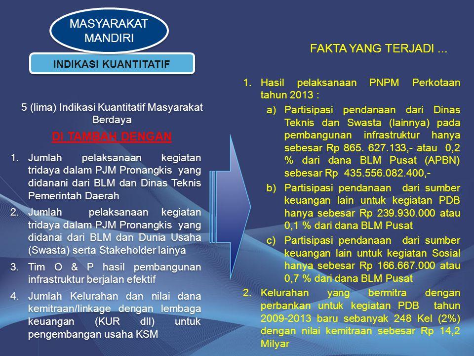 INDIKASI KUANTITATIF 5 (lima) Indikasi Kuantitatif Masyarakat Berdaya FAKTA YANG TERJADI... 1.Hasil pelaksanaan PNPM Perkotaan tahun 2013 : a)Partisip