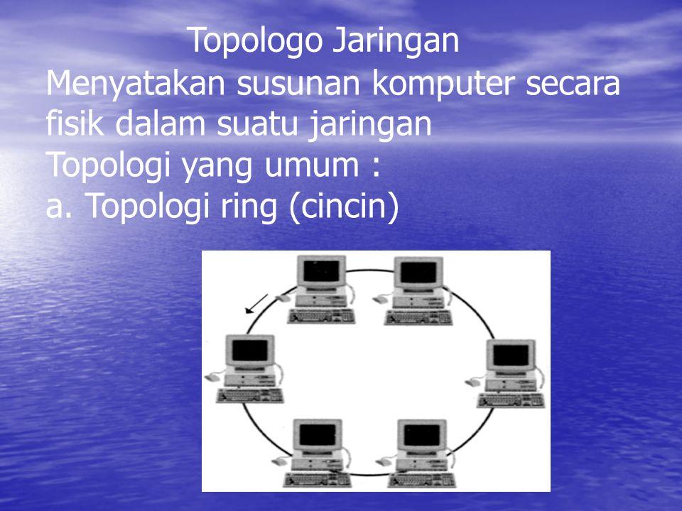 Topologo Jaringan Menyatakan susunan komputer secara fisik dalam suatu jaringan Topologi yang umum : a. Topologi ring (cincin)