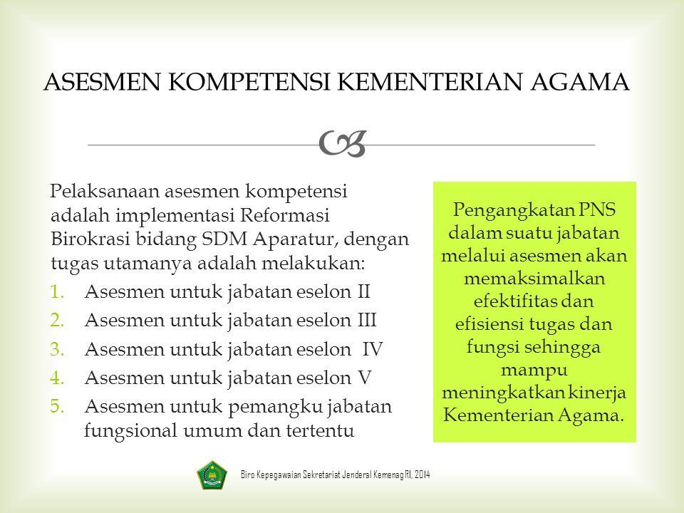  ASESMEN KOMPETENSI KEMENTERIAN AGAMA Pelaksanaan asesmen kompetensi adalah implementasi Reformasi Birokrasi bidang SDM Aparatur, dengan tugas utamanya adalah melakukan: 1.Asesmen untuk jabatan eselon II 2.Asesmen untuk jabatan eselon III 3.Asesmen untuk jabatan eselon IV 4.Asesmen untuk jabatan eselon V 5.Asesmen untuk pemangku jabatan fungsional umum dan tertentu Pengangkatan PNS dalam suatu jabatan melalui asesmen akan memaksimalkan efektifitas dan efisiensi tugas dan fungsi sehingga mampu meningkatkan kinerja Kementerian Agama.