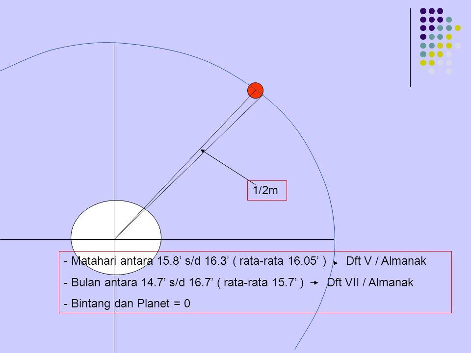 Ptm=1.77 '√h Lsa=60''ctg t sejati maya z Zenit, lsa = 0 Cak.setempat max, lsa = 36' PARALAK = Perbedaan arah, dlm mana benda yg sama terlihat dari dua titik yg berlainan.