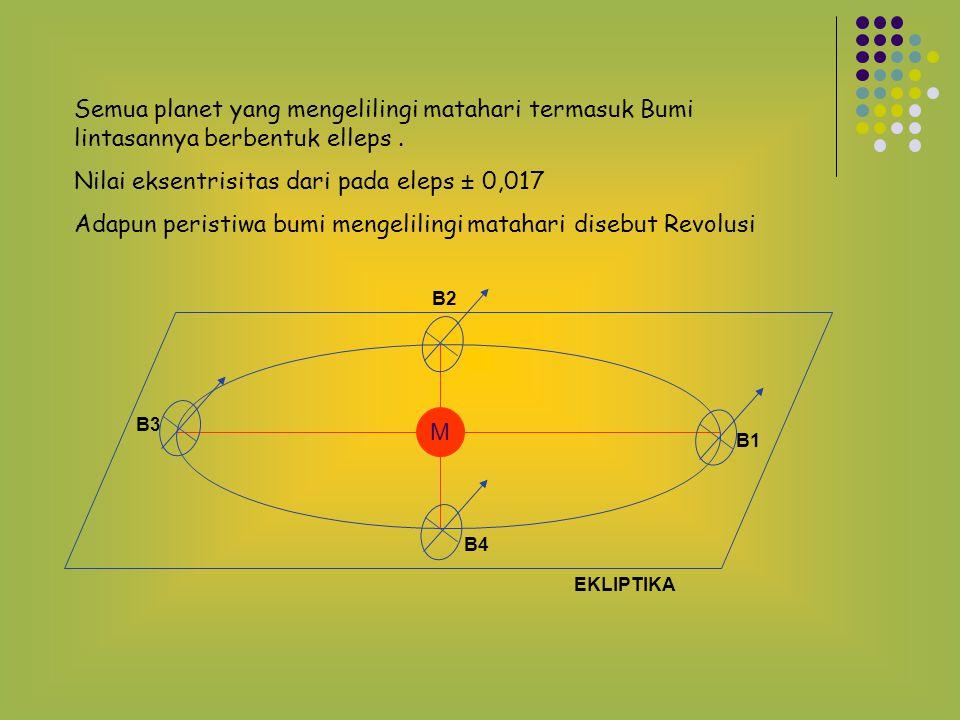 LANJUTAN Dari ke 9 planet yang mengelilingi matahari hanya 4 planet yang dapat dipergunakan untuk keperluar bernavigasi penentuan posisi secara astronomis yaitu : Venus Jupiter MarsSaturnus Hal ini dikarenakan - Jaraknya relatif dekat dengan bumi jika dibandingkan planet lain - Ukurannya cukup besar - Daya pantulnya cukup kuat