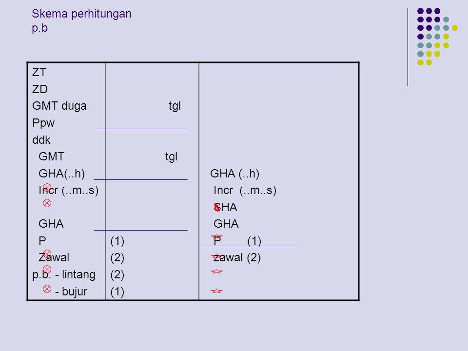 Perhitungan letak p.b.Untuk mengetahui letak p.b.