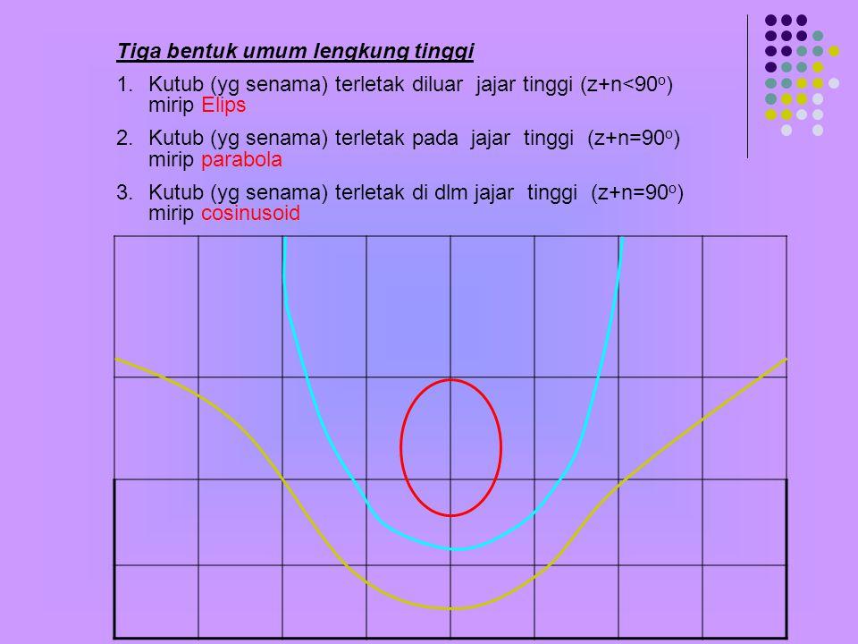 KU KS EQ pb LENGKUNG TINGGI :Gambaran 'jajar tinggi' di dlm peta bertumbuh (mercator) p.b.