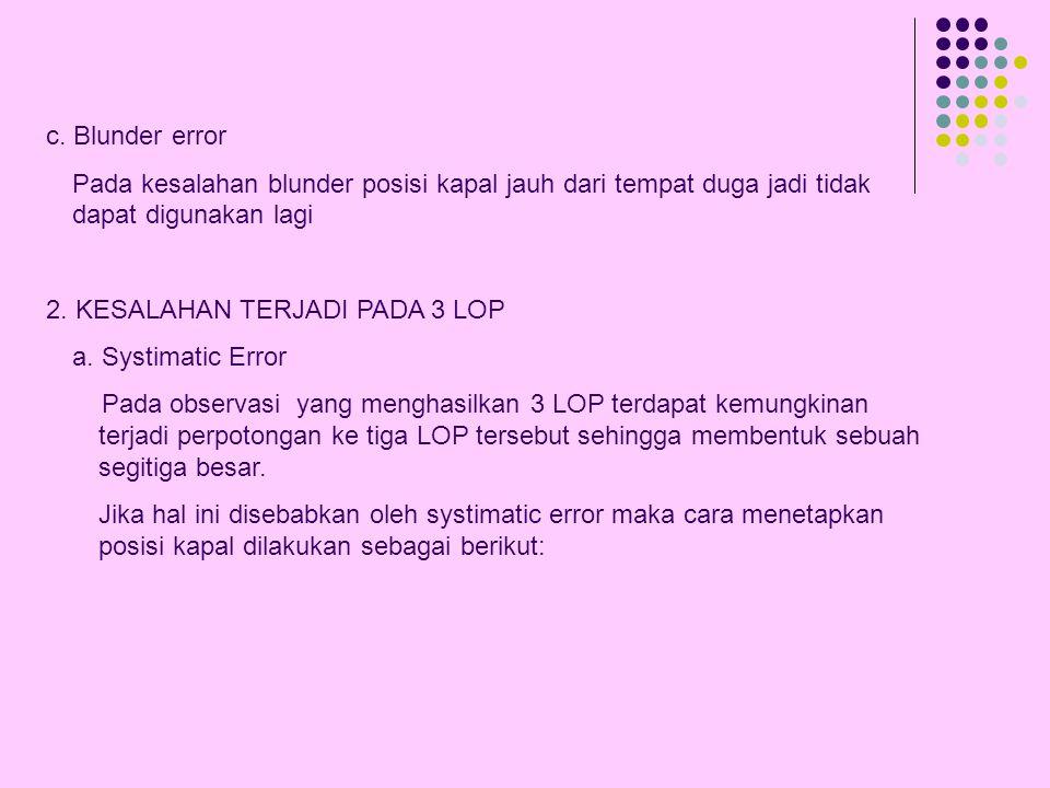 b. Random error Pada random error 2 garis tinggi akan terjadi area of position yang berbentuk jajaran genjang. Karena perubahan pada ujung – ujung jaj