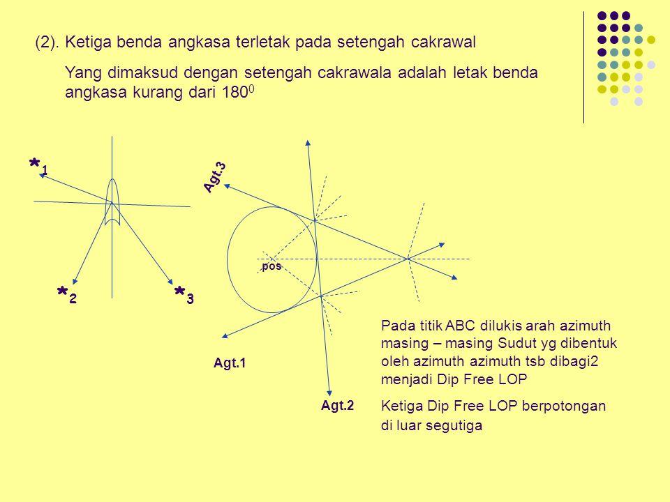 (1). Ketiga benda angkasa berada di seluruh cakrawala *2*2 3*3* 1*1* Dip free LOP POS Ketiga benda angkasa azimuthnya terletak dieluruh cakrawala, mak