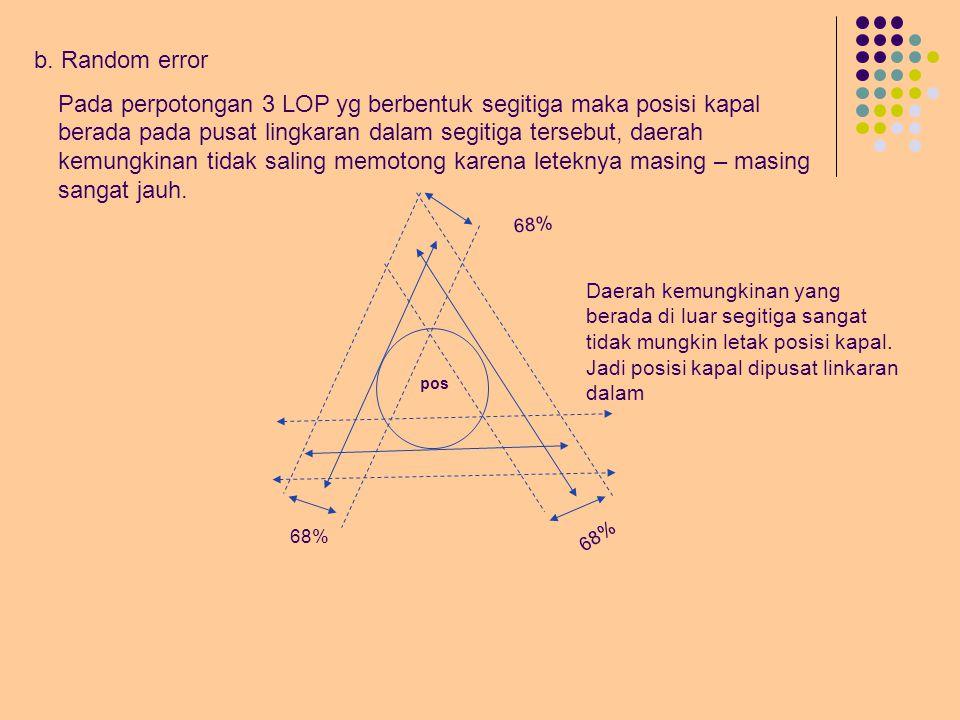 (2). Ketiga benda angkasa terletak pada setengah cakrawal Yang dimaksud dengan setengah cakrawala adalah letak benda angkasa kurang dari 180 0 *3*3 *2