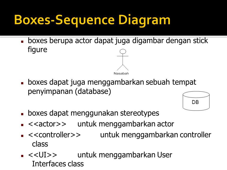 boxes berupa actor dapat juga digambar dengan stick figure boxes dapat juga menggambarkan sebuah tempat penyimpanan (database) boxes dapat menggunakan