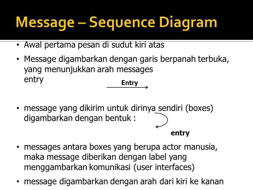 Awal pertama pesan di sudut kiri atas Message digambarkan dengan garis berpanah terbuka, yang menunjukkan arah messages entry message yang dikirim unt