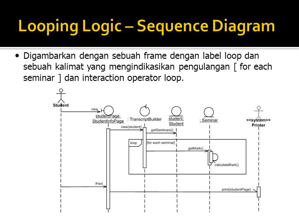 Digambarkan dengan sebuah frame dengan label loop dan sebuah kalimat yang mengindikasikan pengulangan [ for each seminar ] dan interaction operator lo
