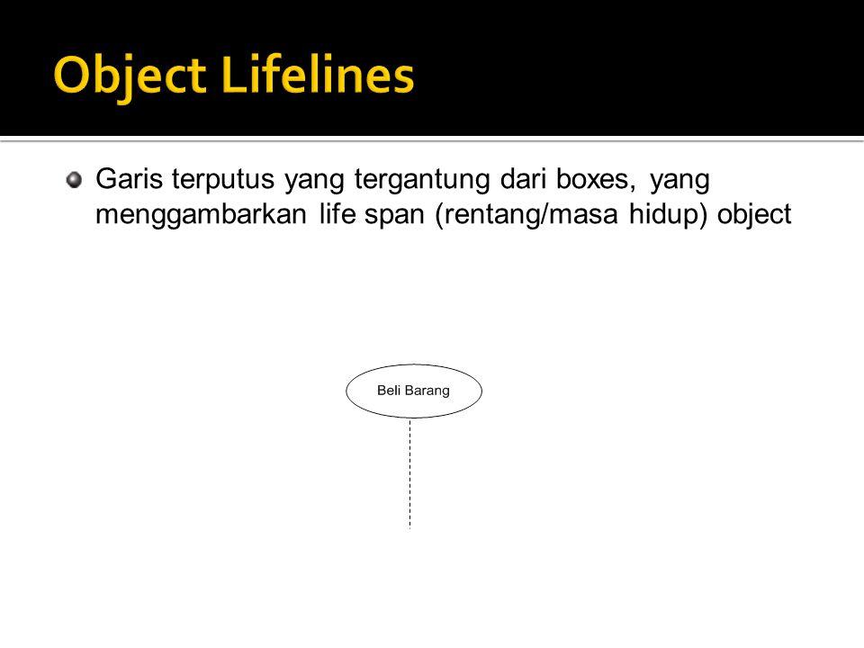 Garis terputus yang tergantung dari boxes, yang menggambarkan life span (rentang/masa hidup) object