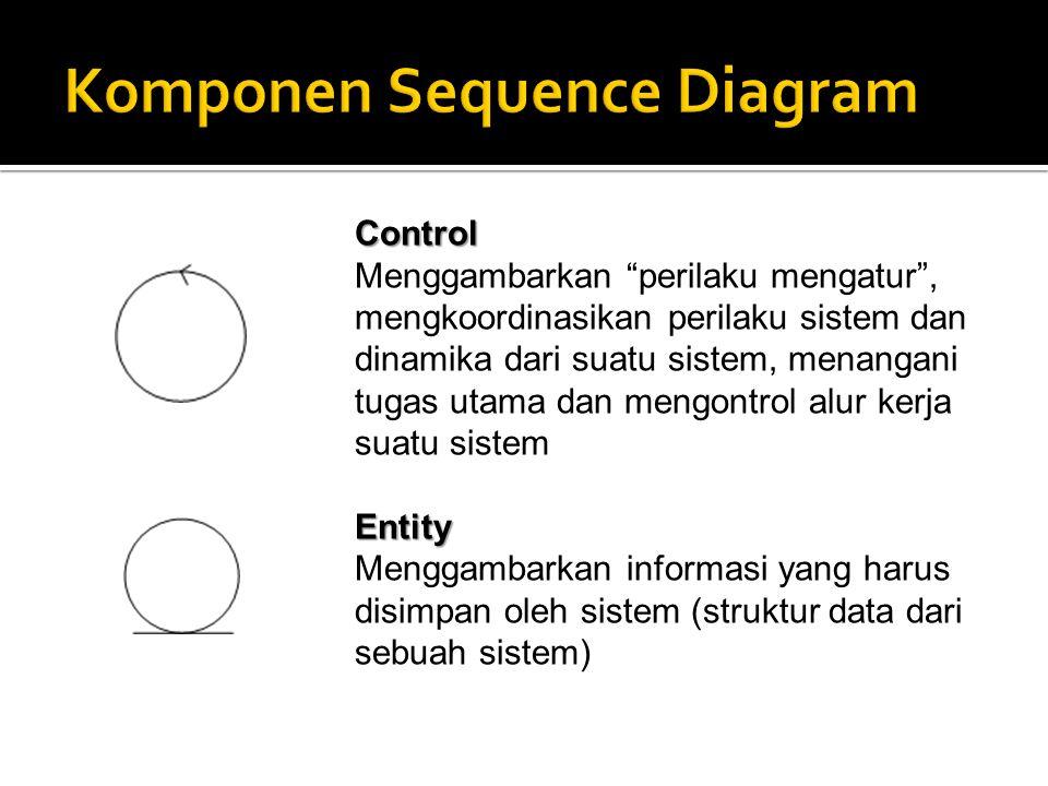 Object Message Menggambarkan pesan/hubungan antar obyek yang menunjukkan urutan kejadian yang terjadi Message to Self Mengambarkan pesan/hubungan obyek itu sendiri, yang menunjukkan urutan kejadian yang terjadi