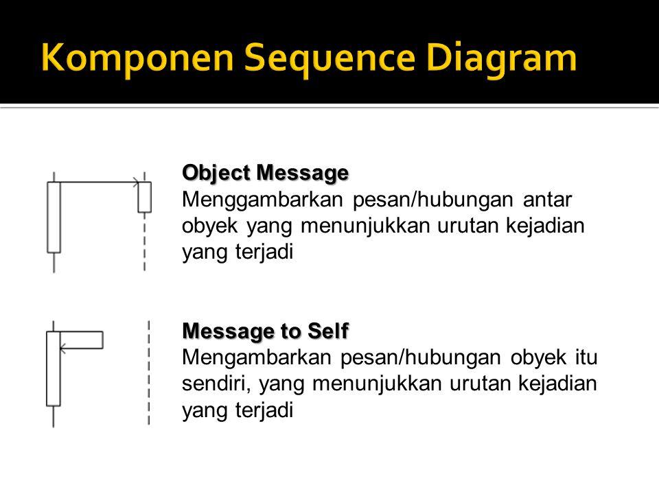 Object Message Menggambarkan pesan/hubungan antar obyek yang menunjukkan urutan kejadian yang terjadi Message to Self Mengambarkan pesan/hubungan obye