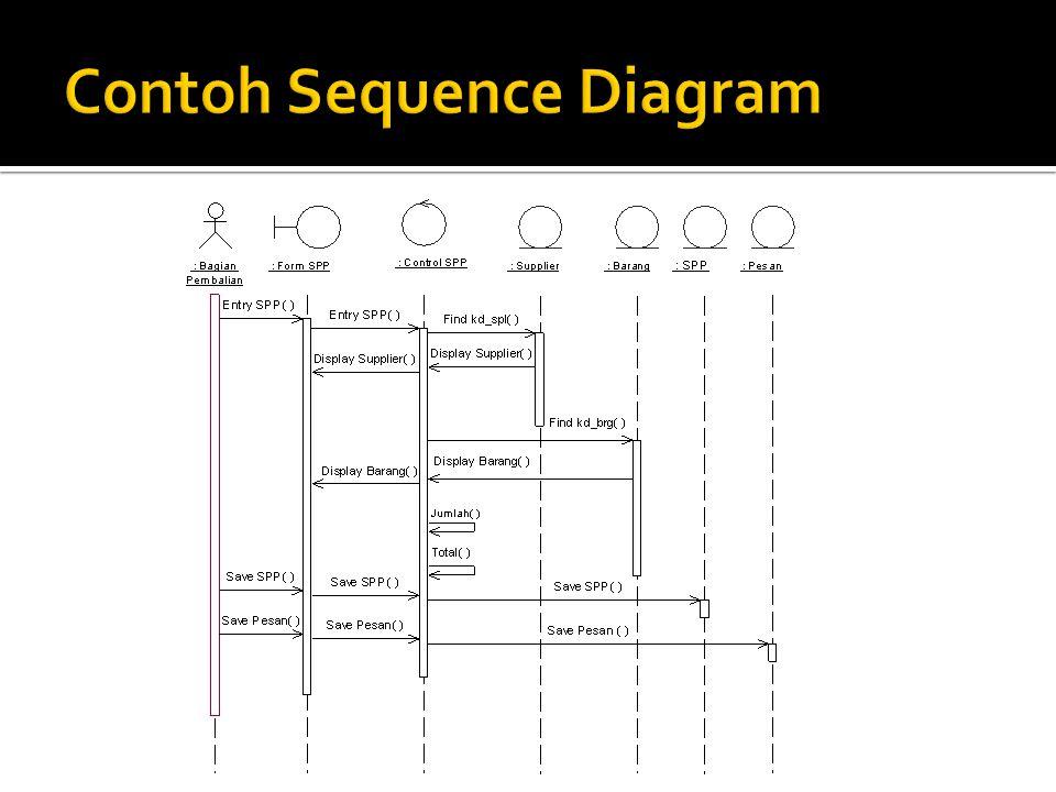 a.Sebuah kotak yang tampil pada posisi paling atas diagram, yang mewakili object, use case, class dan actor b.Penamaan pada use case atau actor harus konsisten dengan use case diagram, demikian juga dengan class harus konsisten dengan class diagram c.Nama actor dapat sama dengan nama class, tapi mempunyai arti yang berbeda Lihat sequence diagram dibawah ini !