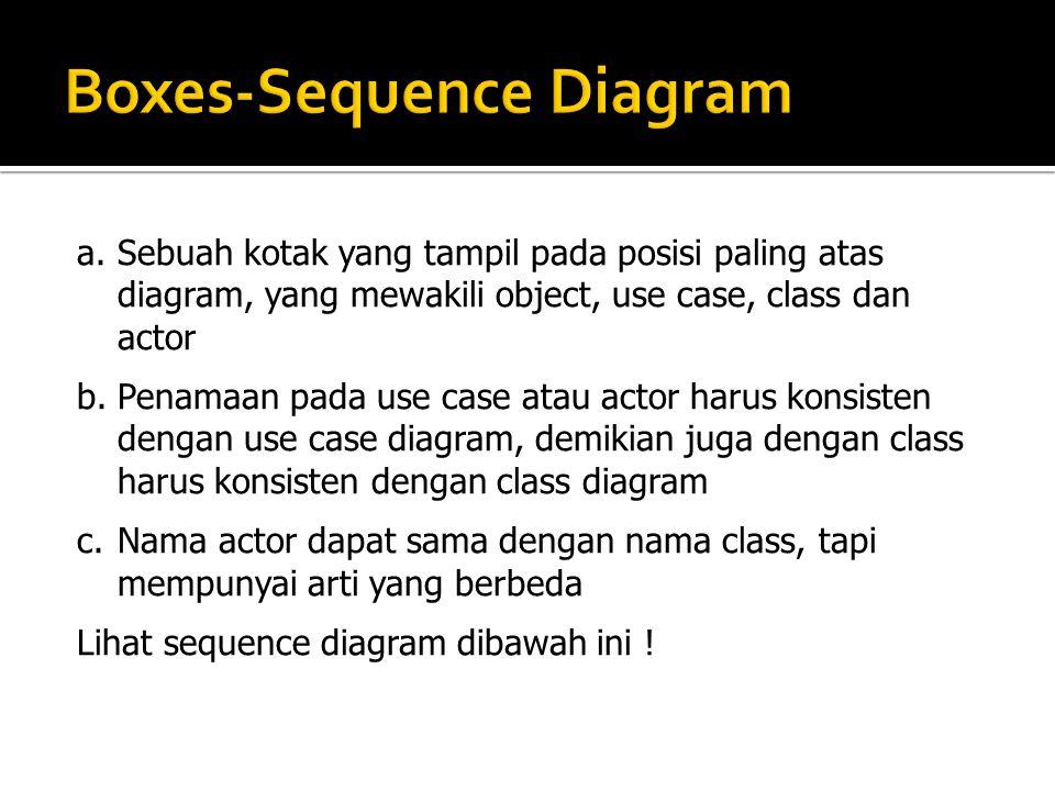 a.Sebuah kotak yang tampil pada posisi paling atas diagram, yang mewakili object, use case, class dan actor b.Penamaan pada use case atau actor harus