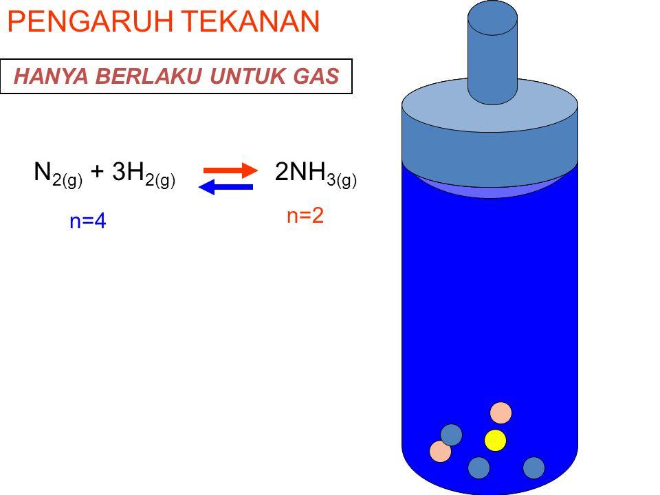PENGARUH TEKANAN N 2(g) + 3H 2(g) 2NH 3(g) n=4 n=2 HANYA BERLAKU UNTUK GAS