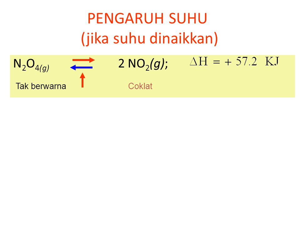 PENGARUH TEKANAN N 2(g) + 3H 2(g) 2NH 3(g) Bila tekanan gas diperbesar(volume diperkecil) maka kesetimbangan bergeser ke arah jumlah mol/koefisien yan