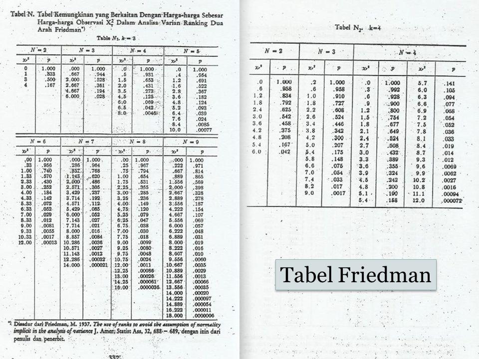Tabel Friedman