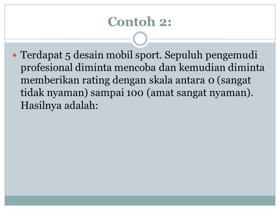 Contoh 2: Terdapat 5 desain mobil sport.
