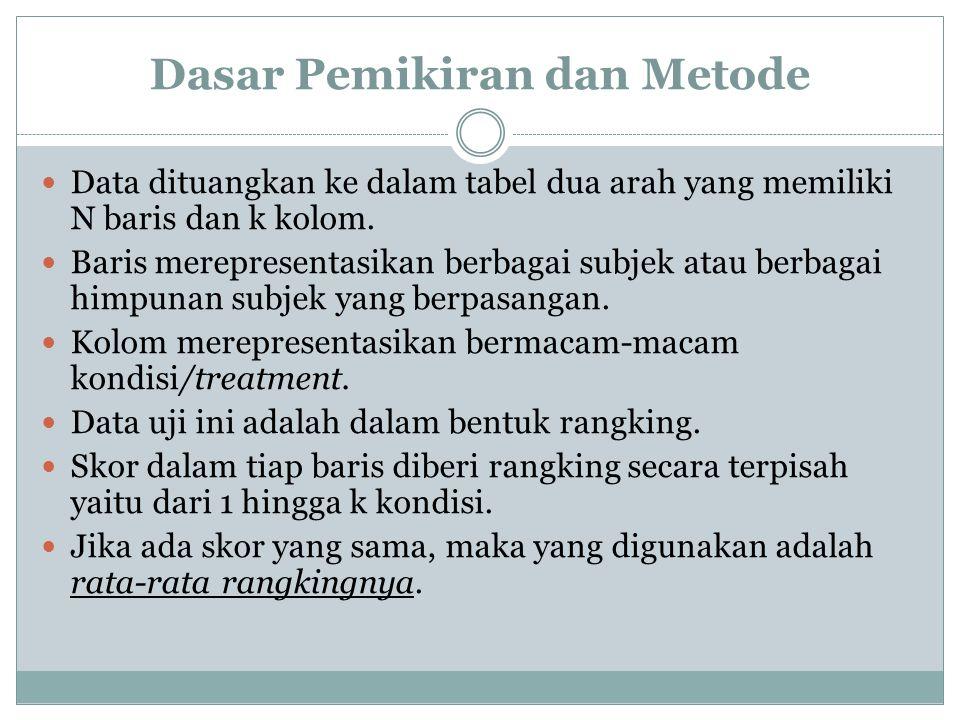 Dasar Pemikiran dan Metode Data dituangkan ke dalam tabel dua arah yang memiliki N baris dan k kolom. Baris merepresentasikan berbagai subjek atau ber