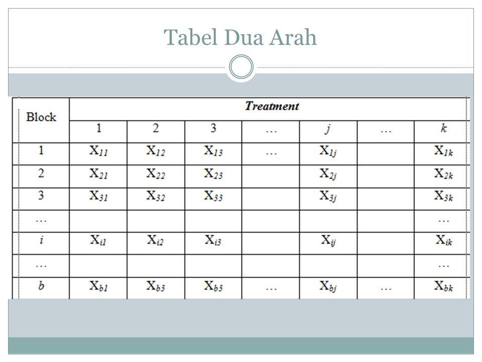 Tabel Dua Arah