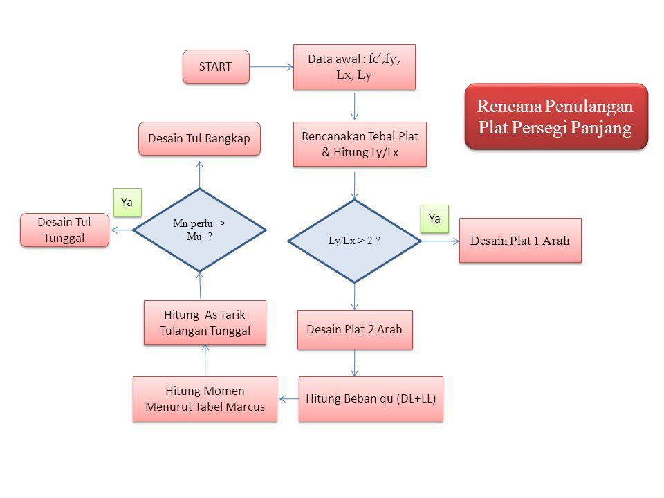 START Data awal : fc',fy, Lx, Ly Rencanakan Tebal Plat & Hitung Ly/Lx Desain Plat 1 Arah Hitung Momen Menurut Tabel Marcus Hitung Momen Menurut Tabel