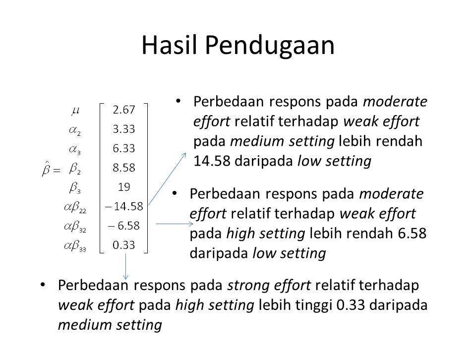 Hasil Pendugaan Perbedaan respons pada strong effort relatif terhadap weak effort pada high setting lebih tinggi 0.33 daripada medium setting Perbedaa