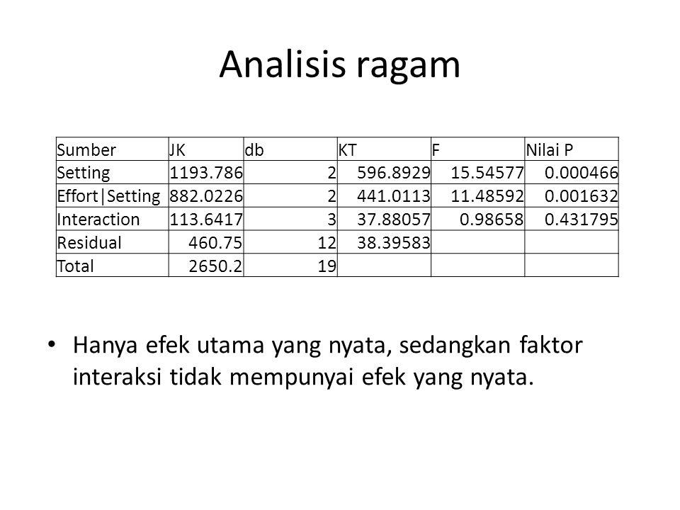 Analisis ragam Hanya efek utama yang nyata, sedangkan faktor interaksi tidak mempunyai efek yang nyata. SumberJKdbKTFNilai P Setting1193.7862596.89291