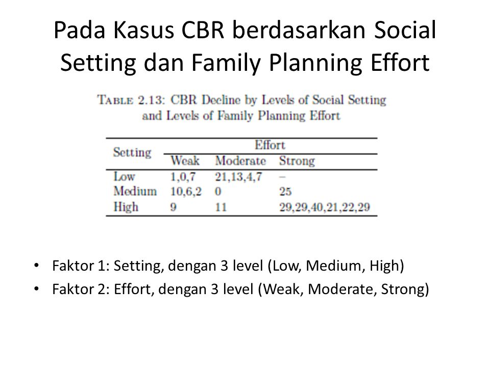 Pada Kasus CBR berdasarkan Social Setting dan Family Planning Effort Faktor 1: Setting, dengan 3 level (Low, Medium, High) Faktor 2: Effort, dengan 3 level (Weak, Moderate, Strong)