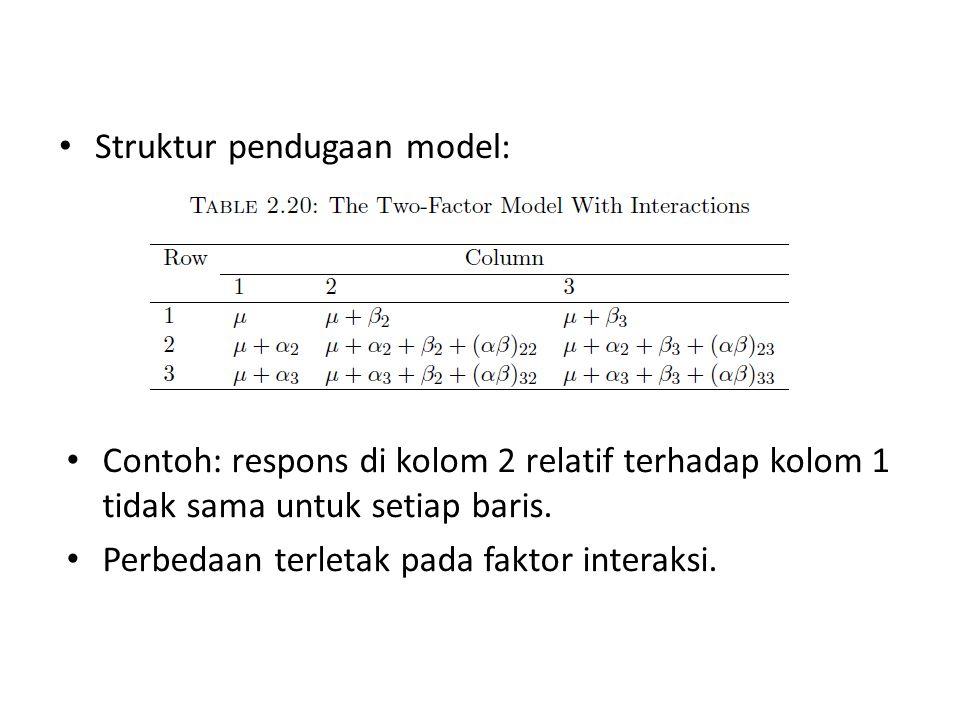Interpretasi µ adalah nilai duga dari sel yang menjadi referensi α i adalah efek level i dari faktor baris relatif terhadap level 1 β j adalah efek level j dari faktor kolom relatif terhadap level 1 (αβ) i j : efek tambahan dari level i faktor baris relatif terhadap level 1 ketika berada di level j faktor kolom daripada di level 1.